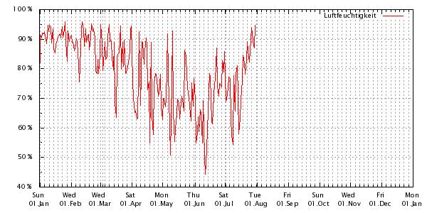 Luftfeuchtigkeitsverlauf des aktuellen jahres