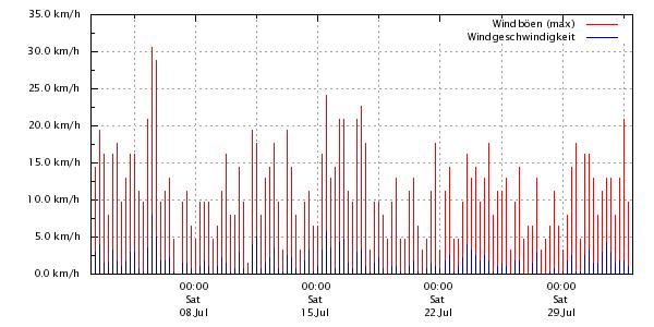 Wetter Reppenstedt
